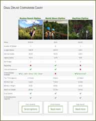 Oahu Zipline Comparison Chart