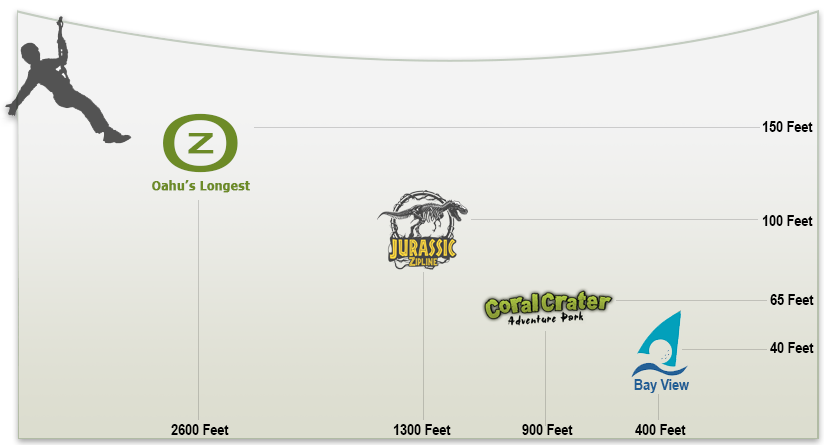 Oahu Zipline Comparison